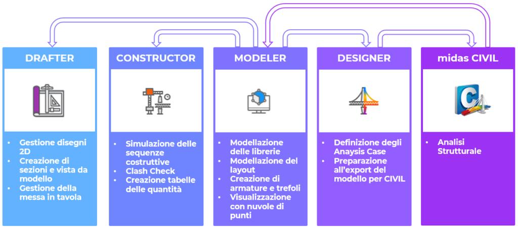 CSPFea-midas-CIM moduli